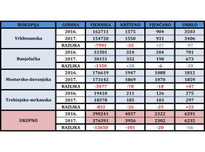 Statistike-po-biskupijama-2017